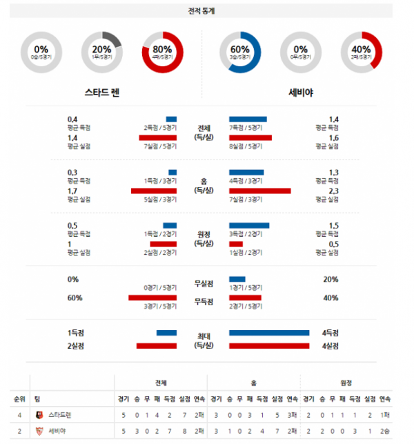 해외축구분석 12월9일 챔피언스리그 스타드렌 : 세비야 분석
